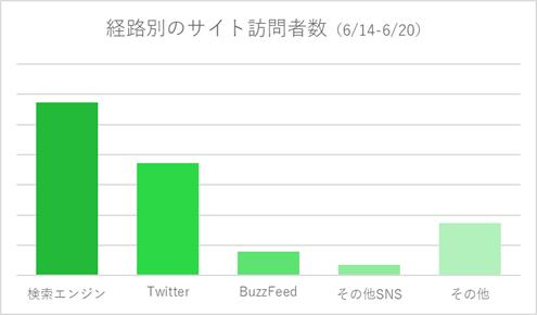 BuzzFeed後の流入チャネル別訪問数グラフ